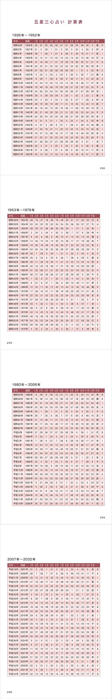 ゲッターズ飯田 計算